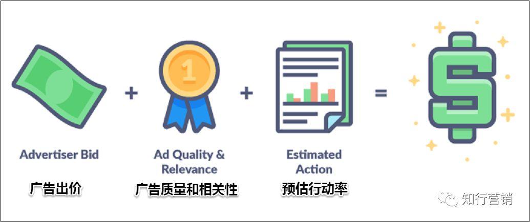 用好这些Facebook广告竞价技巧,以帮助您快速省钱
