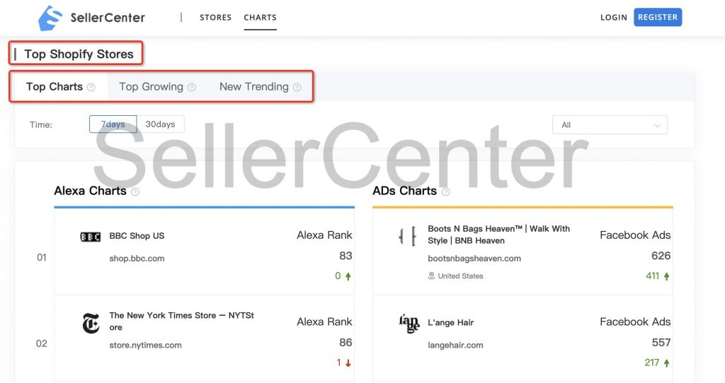 Top 6 Best Shopify Tools Spy on Your Competitors-SellerCenter