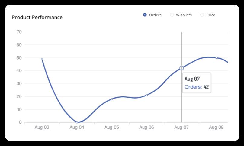 AliExpress Product Analysis