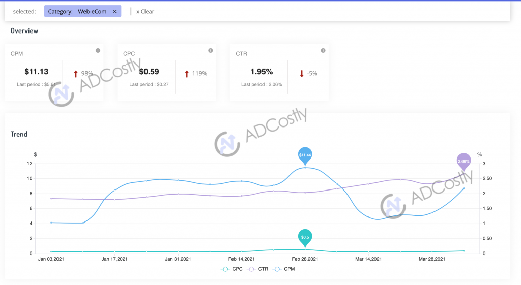 2021 Q1 App Advertising Cost For Your Industr eCom