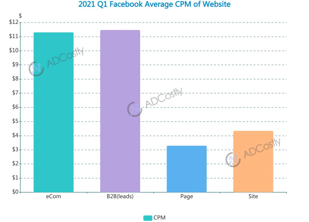 2021 Q1 App Advertising Cost For Your Industr-Facebook Average CPCM of Website