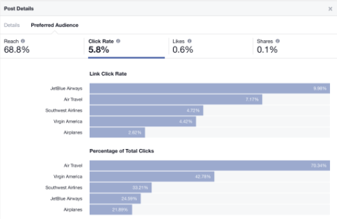 How To Use Facebook Audience Optimization To Reach Right Users?-AdTargeting