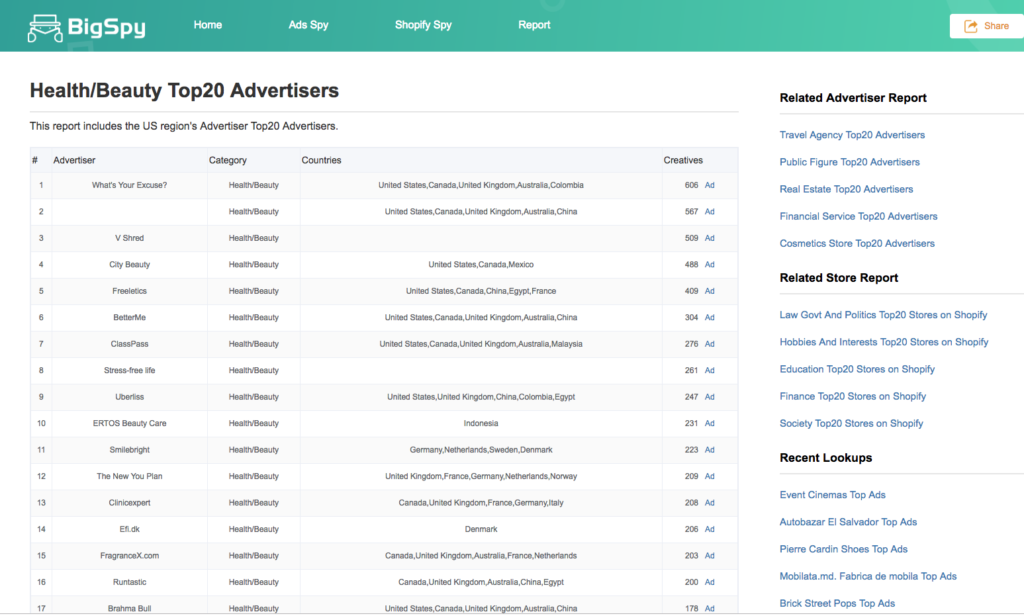 top 20 advertisers