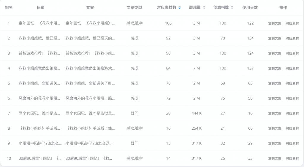 8月爆款手游《救救小姐姐》,榜单排名上升433名 - BigBigAds