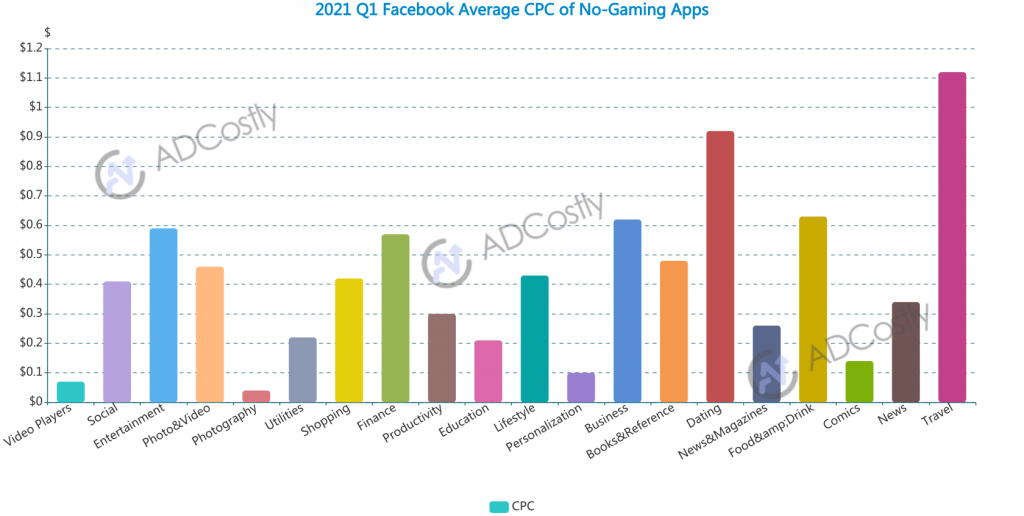 2021 Q1 App Advertising Cost For Your Industry-Facebook Average CPC of No-Gaming Apps