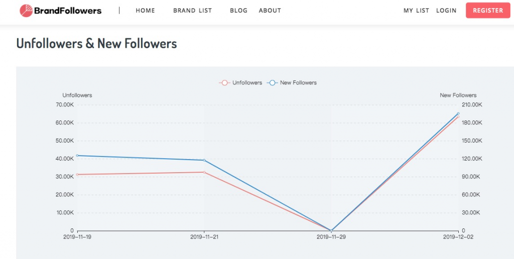 track and analyze unfollow