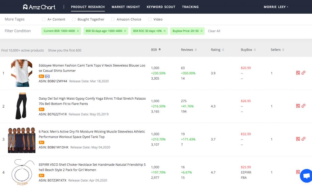 Amazon product research -- AmzChart